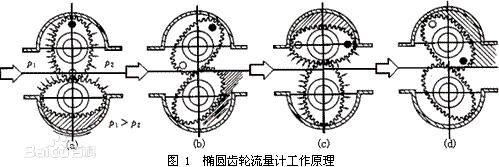 椭圆齿轮流量计工作原理.jpg